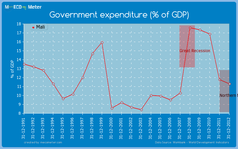 government-expenditure-percentage-of-gdp-worldbank