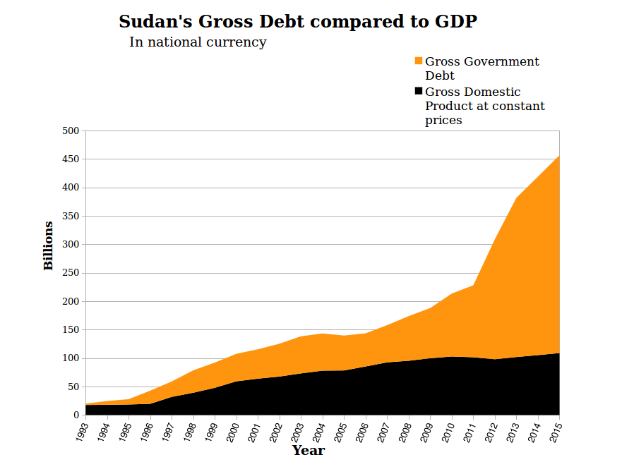 sudan-economy-debt-compared-to-GDP-final-3