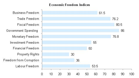 Burkinafaso Economic Freedom