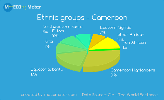 Ethnic-groups