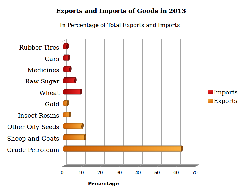 Sudan-economy-exports-and-imports-in-2013-fanack-1