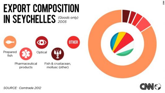 130521154646-seychelles-exports-pie-chart-story-top