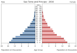 Sao Tome And Principe Demography