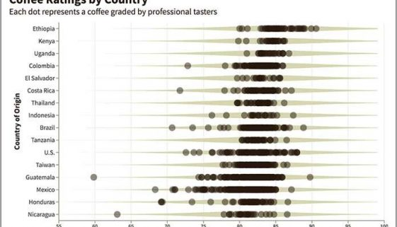 The top countries from each of the world's other major coffee-growing regions were, in order