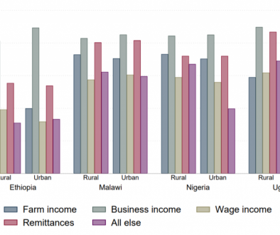 Figure of the week Socioeconomic impacts of COVID-19 in Ethiopia, Malawi, Nigeria, and Uganda